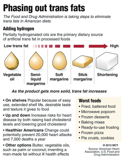 FP-MAIN-FDA-TO-BAN-TRANS-FAT-FROM-PROCESSED-FOODS-GR